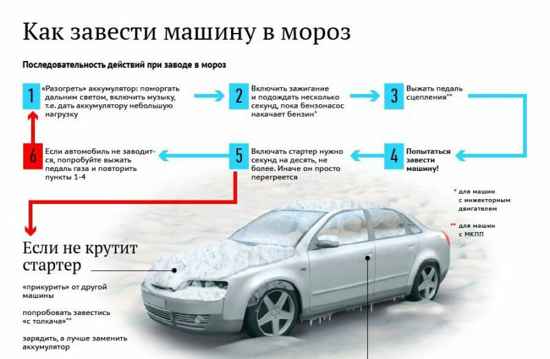 Схема как завести машину в мороз с севшим АКБ