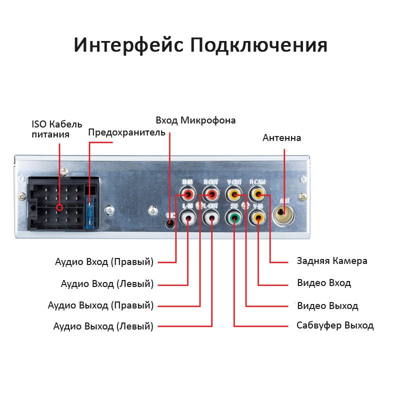Описание Автомагнитолы для авто с сенсорным экраном 4,1